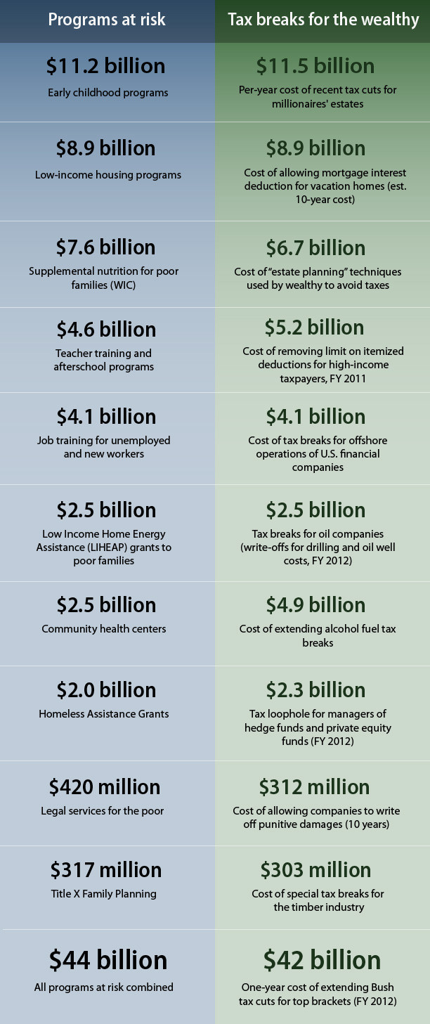 Proposed 2011 Budget Cuts and Tax Breaks